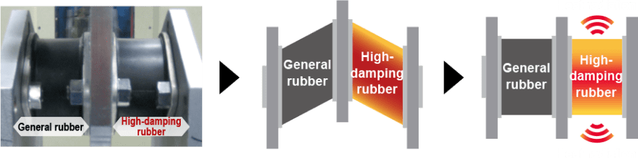 Image of absorption and divergence of kinetic energy induced by deformation of general rubber and high-damping rubber